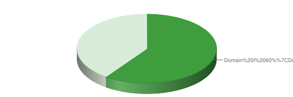 Pie chart of approximate percentage of test score, detailed in the table below.